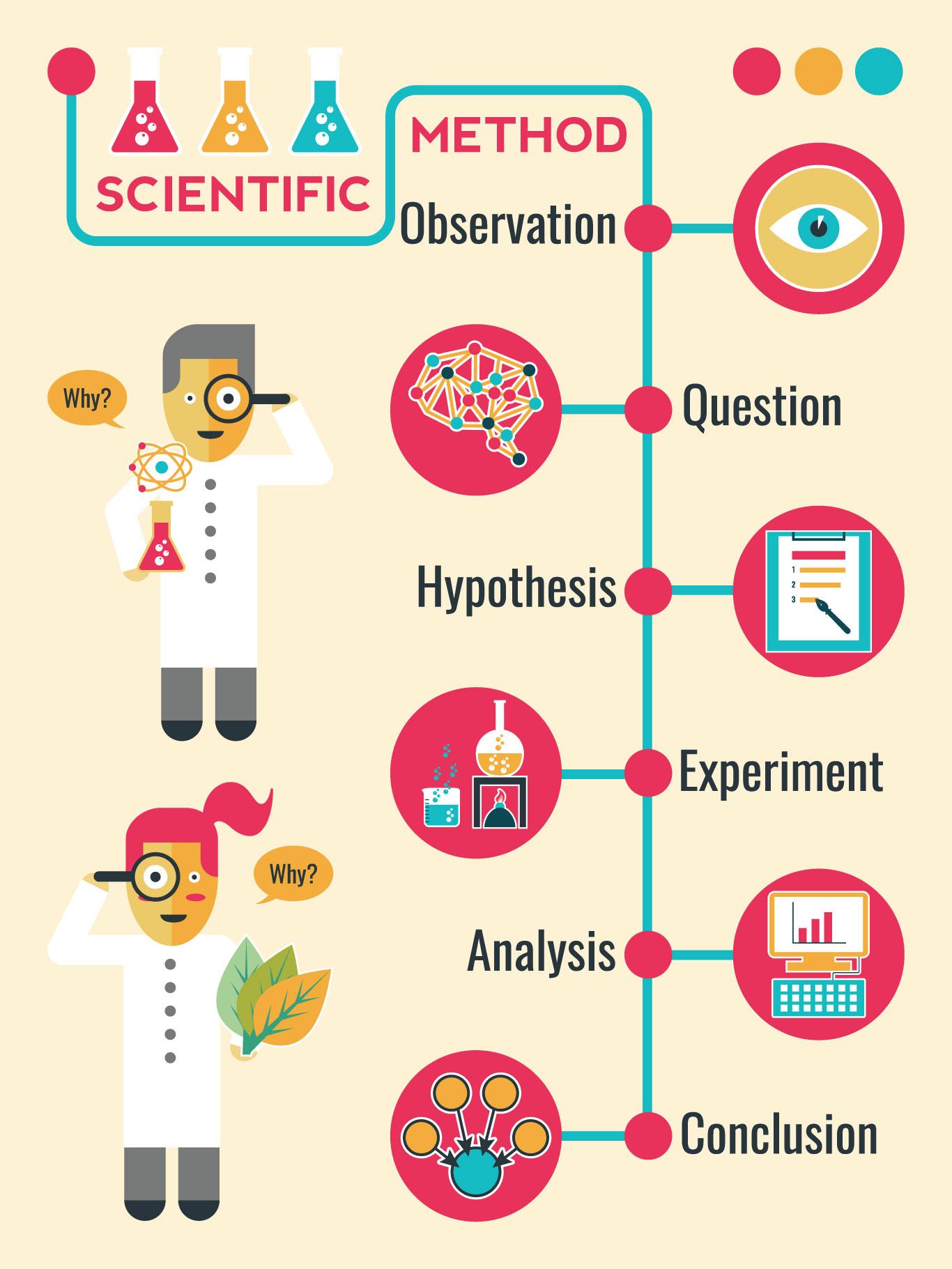 Scientific-Method-1366-0721